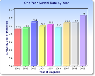 All Categories - Multiple Myeloma - Survival Rate Statistics
